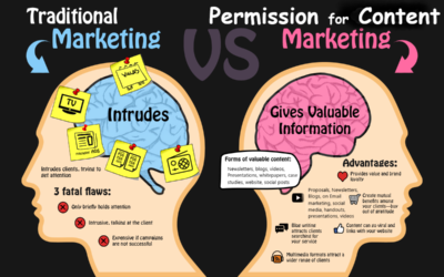 How to use permission marketing to grow business